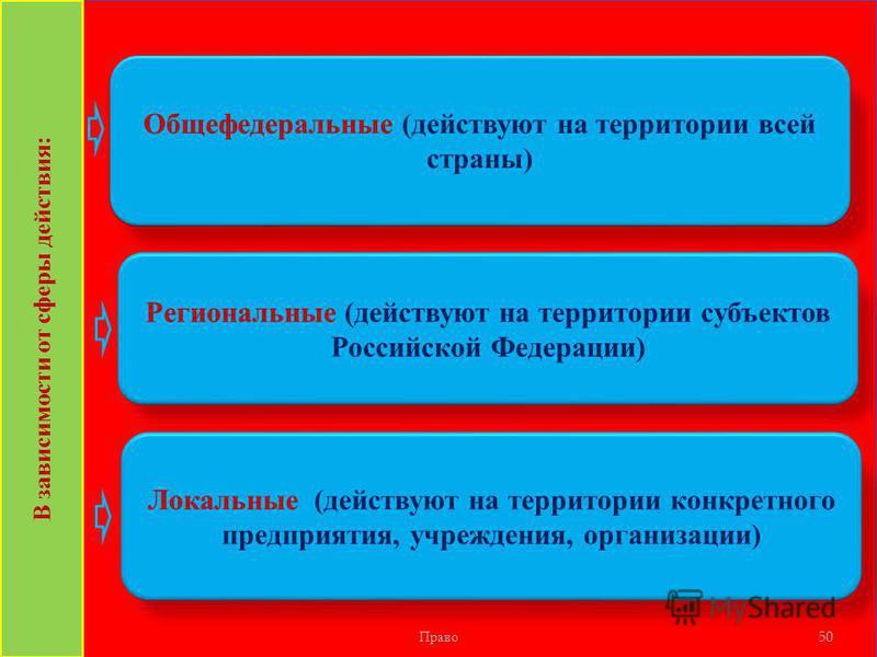 Право 50 Общефедеральные (действуют на территории всей страны) В зависимости от сферы действия: Региональные (действуют на территории субъектов Российской Федерации) Локальные (действуют на территории конкретного предприятия, учреждения, организации)