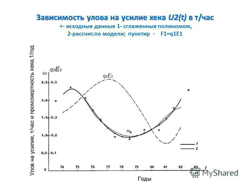 Зависимость улова на усилие хека U2(t) в т/час Зависимость улова на усилие хека U2(t) в т/час +- исходные данные 1- сглаженные полиномом, 2-рассчит.по модели; пунктир - F1=q1E1