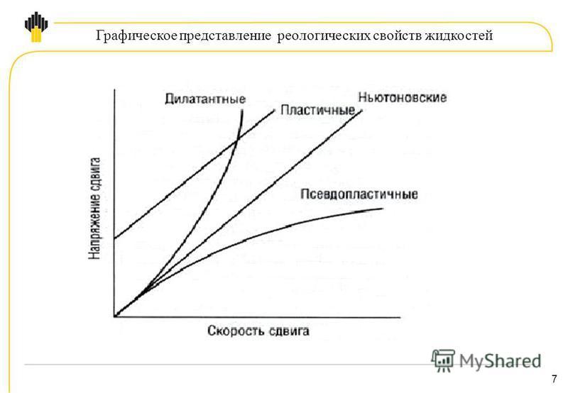7 Графическое представление реологических свойств жидкостей