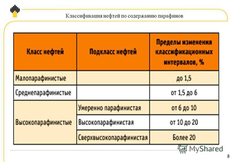 8 Классификация нефтей по содержанию парафинов