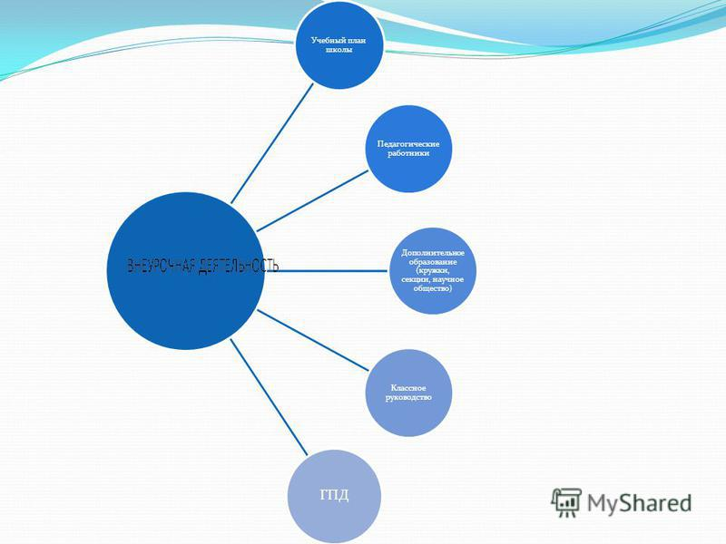Учебный план школы Педагогические работники Дополнительно е образование (кружки, секции, научное общество) Классное руководство ГПД