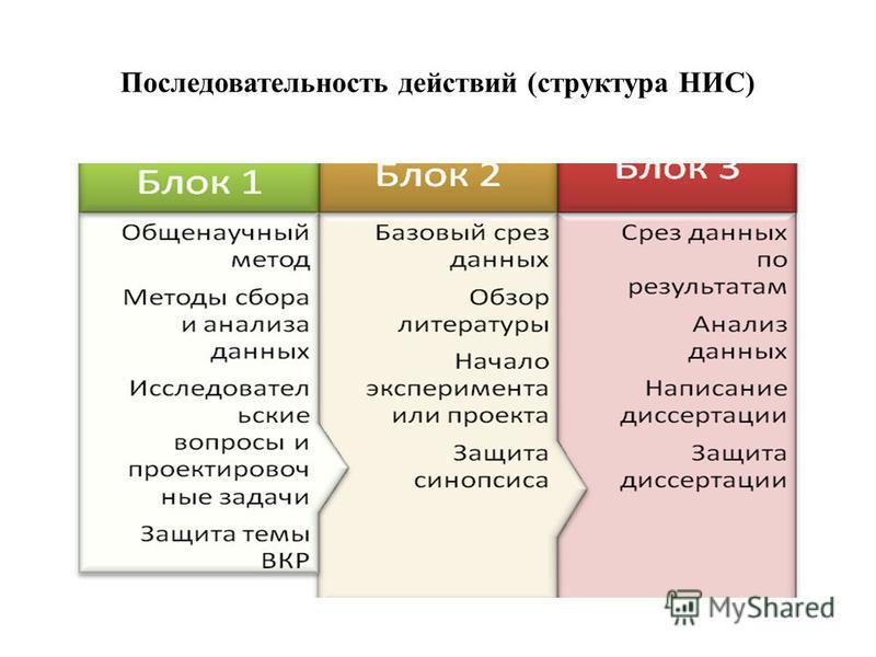 Последовательность действий (структура НИС)