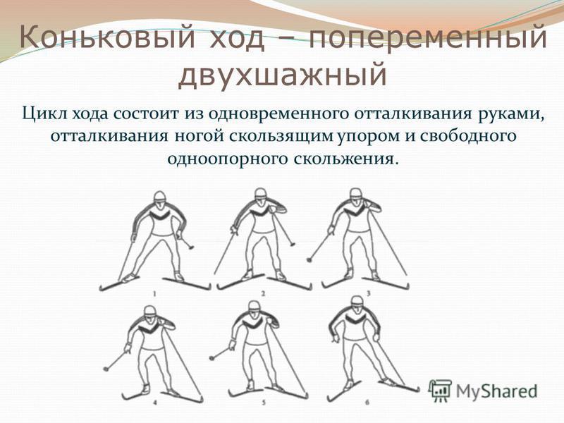 Коньковый ход – попеременный двухшажный Цикл хода состоит из одновременного отталкивания руками, отталкивания ногой скользящим упором и свободного одноопорного скольжения.