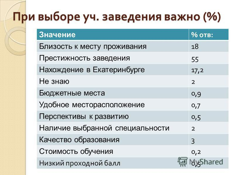 При выборе уч. заведения важно (%) Значение % отв: Близость к месту проживания 18 Престижность заведения 55 Нахождение в Екатеринбурге 17,2 Не знаю 2 Бюджетные места 0,9 Удобное месторасположение 0,7 Перспективы к развитию 0,5 Наличие выбранной специ