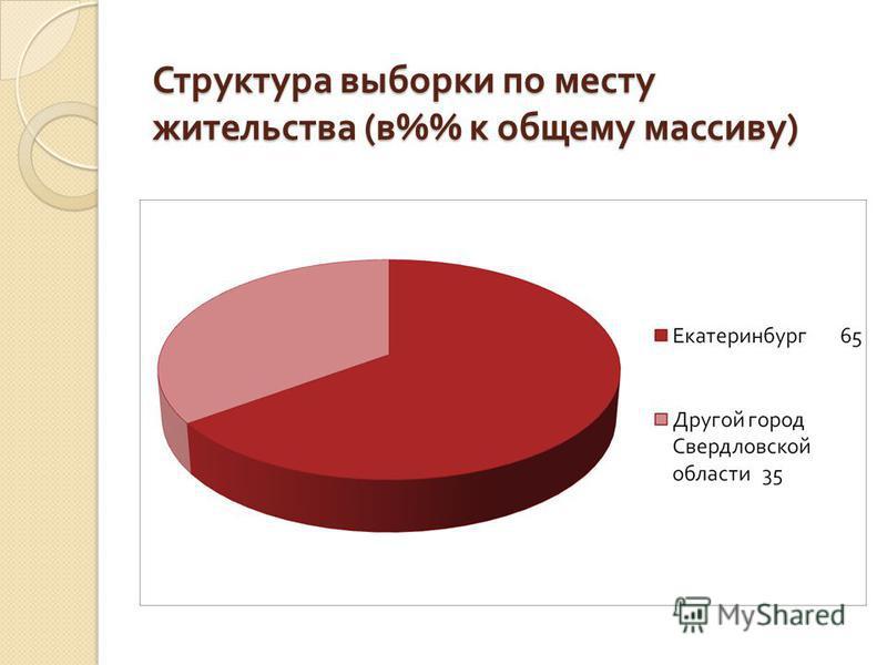 Структура выборки по месту жительства ( в % к общему массиву )