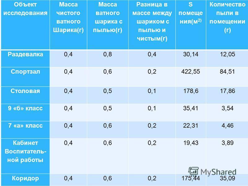Объект исследования Масса чистого ватного Шарика(г) Масса ватного шарика с пылью(г) Разница в массе между шариком с пылью и чистым(г) S помещения(м 2) Количество пыли в помещении (г) Раздевалка 0,40,80,430,1412,05 Спортзал 0,40,60,2422,5584,51 Столов