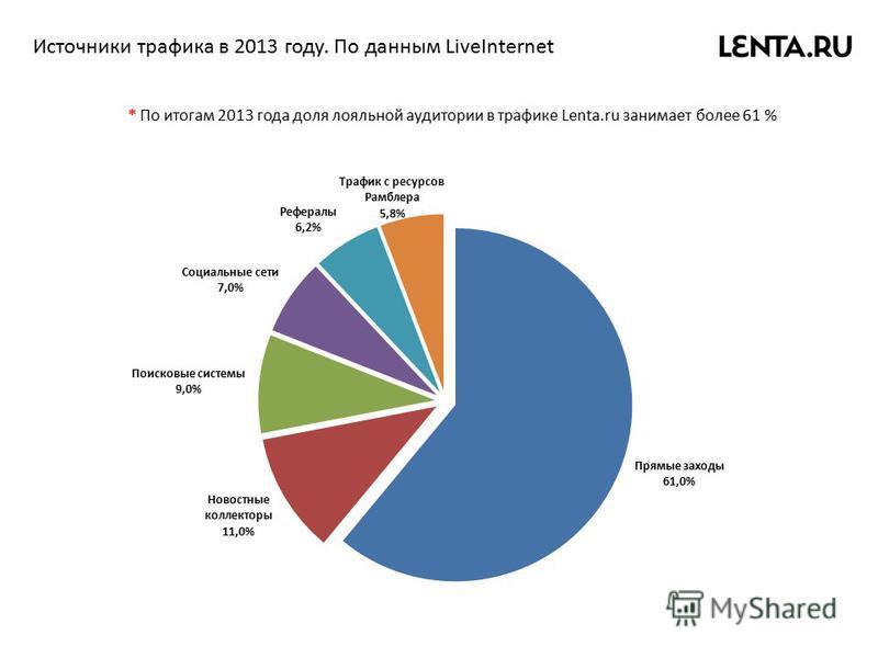 Источники трафика в 2013 году. По данным LiveInternet * По итогам 2013 года доля лояльной аудитории в трафике Lenta.ru занимает более 61 %