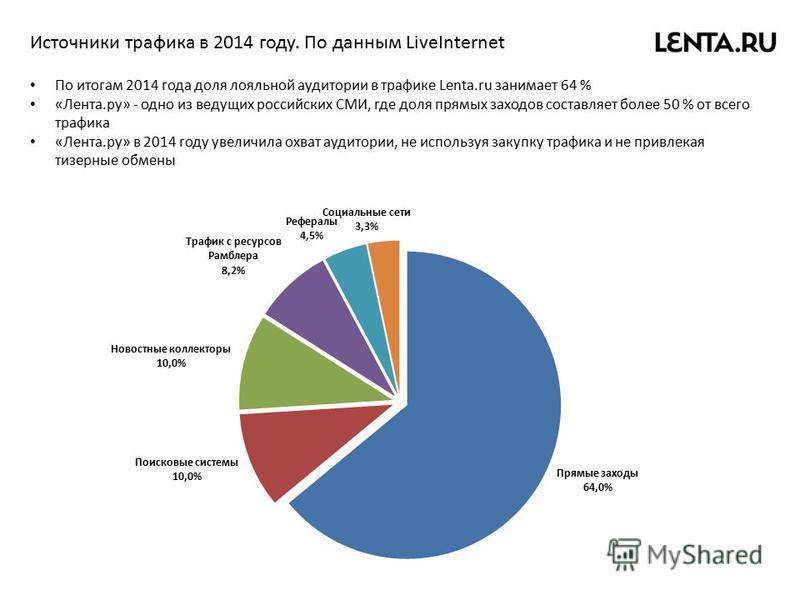 Источники трафика в 2014 году. По данным LiveInternet По итогам 2014 года доля лояльной аудитории в трафике Lenta.ru занимает 64 % «Лента.ру» - одно из ведущих российских СМИ, где доля прямых заходов составляет более 50 % от всего трафика «Лента.ру»