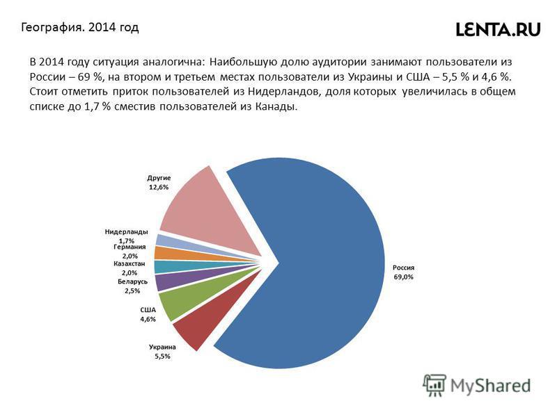 География. 2014 год В 2014 году ситуация аналогична: Наибольшую долю аудитории занимают пользователи из России – 69 %, на втором и третьем местах пользователи из Украины и США – 5,5 % и 4,6 %. Стоит отметить приток пользователей из Нидерландов, доля