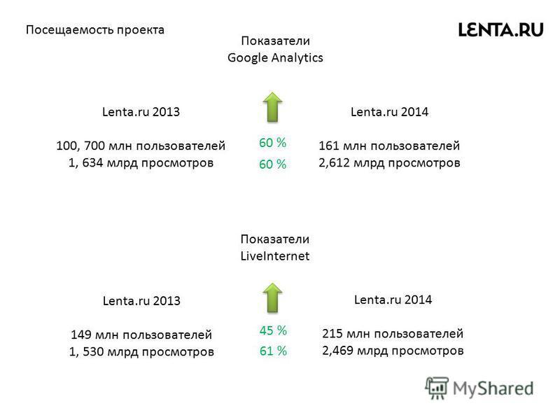 Lenta.ru 2013 100, 700 млн пользователей 1, 634 млрд просмотров Lenta.ru 2014 161 млн пользователей 2,612 млрд просмотров Показатели Google Analytics Показатели LiveInternet Lenta.ru 2013 149 млн пользователей 1, 530 млрд просмотров Lenta.ru 2014 215