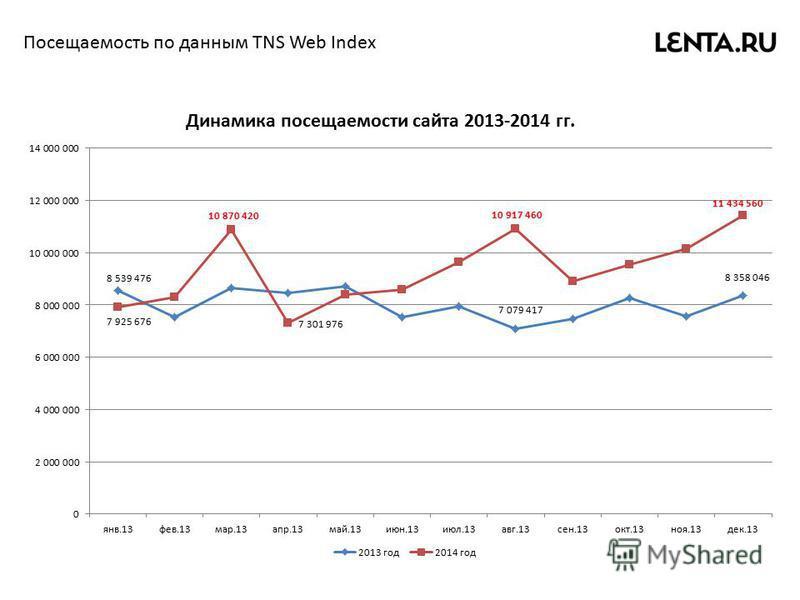 Посещаемость по данным TNS Web Index Динамика посещаемости сайта 2013-2014 гг.