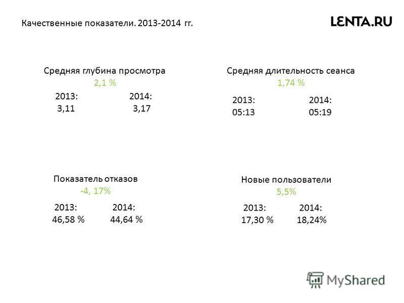 Качественные показатели. 2013-2014 гг. Средняя глубина просмотра 2,1 % Средняя длительность сеанса 1,74 % Показатель отказов -4, 17% Новые пользователи 5,5% 2013: 2014: 3,11 3,17 2013: 2014: 46,58 % 44,64 % 2013: 2014: 05:13 05:19 2013: 2014: 17,30 %