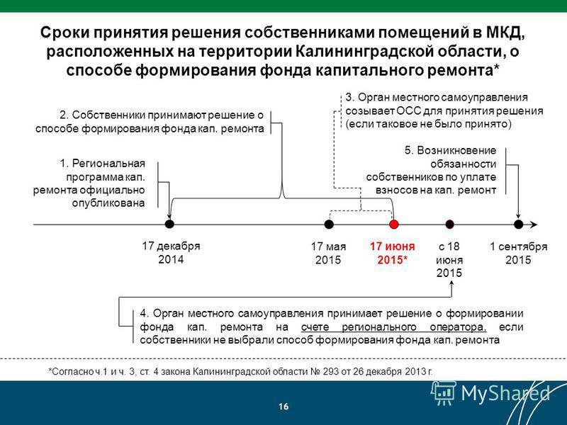 16 Сроки принятия решения собственниками помещений в МКД, расположенных на территории Калининградской области, о способе формирования фонда капитального ремонта* *Согласно ч.1 и ч. 3, ст. 4 закона Калининградской области 293 от 26 декабря 2013 г. 17
