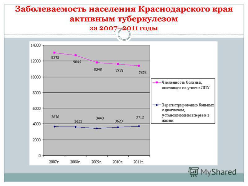 Заболеваемость населения Краснодарского края активным туберкулезом за 2007–2011 годы