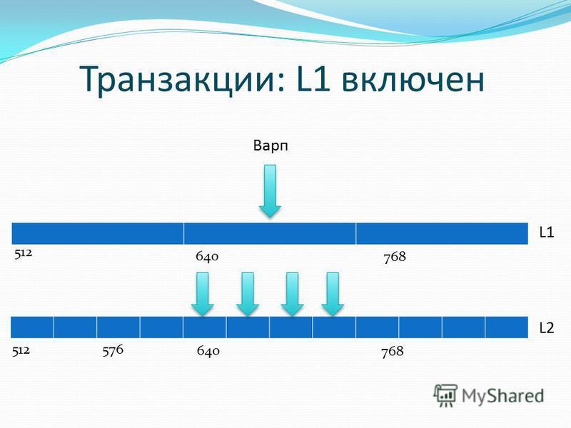 Транзакции: L1 включен 512 640 768 640 768 512576 L1 L2 Варп