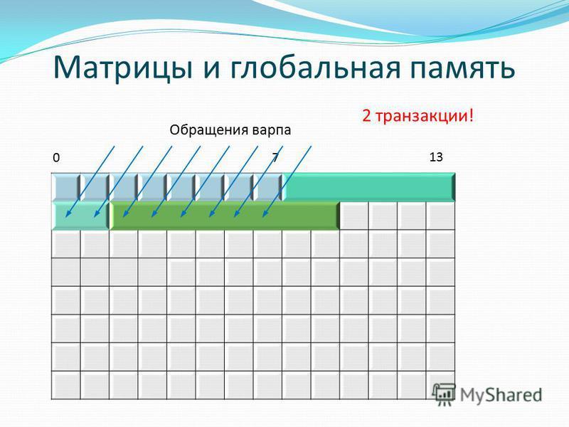 Матрицы и глобальная память 0 7 13 Обращения варпа 2 транзакции!