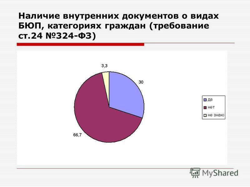 Наличие внутренних документов о видах БЮП, категориях граждан (требование ст.24 324-ФЗ)