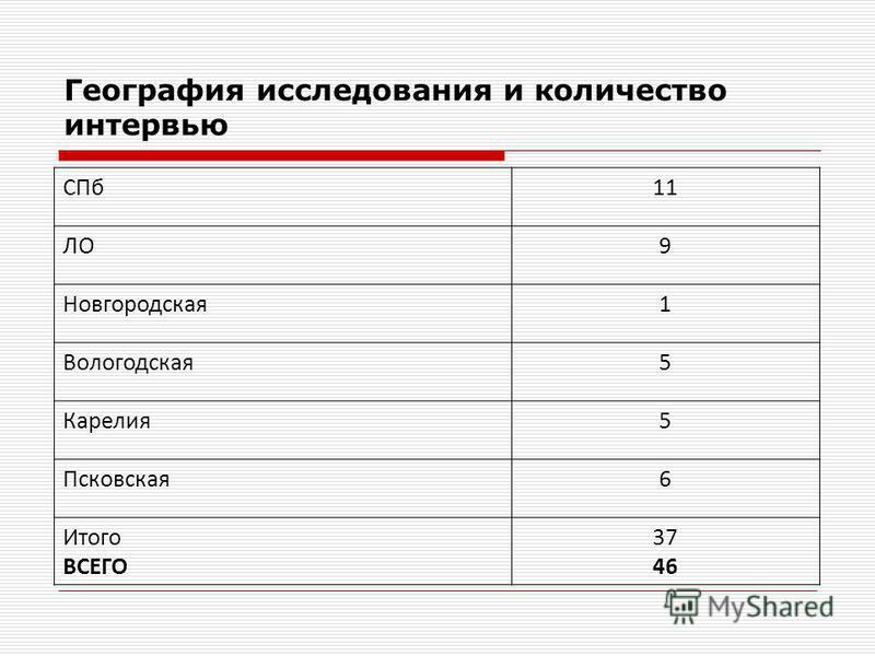 География исследования и количество интервью СПб 11 ЛО9 Новгородская 1 Вологодская 5 Карелия 5 Псковская 6 Итого ВСЕГО 37 46
