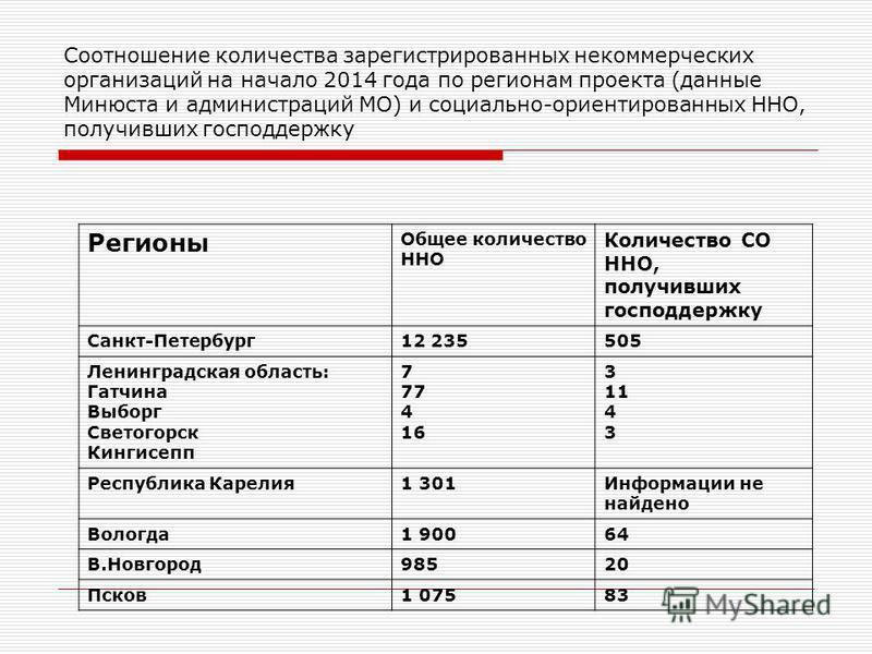 Соотношение количества зарегистрированных некоммерческих организаций на начало 2014 года по регионам проекта (данные Минюста и администраций МО) и социально-ориентированных ННО, получивших господдержку Регионы Общее количество ННО Количество СО ННО,