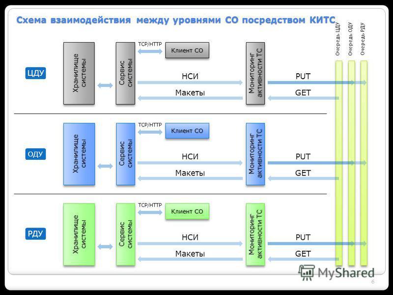 6 Схема взаимодействия между уровнями СО посредством КИТС Сервис системы Мониторинг активности ТС Клиент СО Хранилище системы НСИ Макеты TCP/HTTP Очередь РДУОчередь ОДУОчередь ЦДУ GET PUT ЦДУ Сервис системы Мониторинг активности ТС Клиент СО Хранилищ