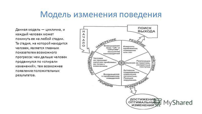 Модель изменения поведения Данная модель циклична, и каждый человек может покинуть ее на любой стадии. Та стадия, на которой находится человек, является главным показателем возможного прогресса: чем дальше человек продвинулся по «спирали изменений»,