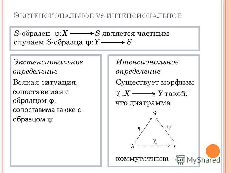 Э КСТЕНСИОНАЛЬНОЕ VS ИНТЕНСИОНАЛЬНОЕ S -образец ϕ: X S является частным случаем S -образца ψ: Y S Экстенсиональное определение Всякая ситуация, сопоставимая с образцом ϕ, сопоставима также с образцом ψ Итенсиональное определение Существует морфизм :