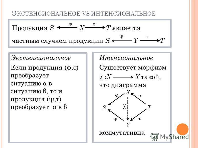 Э КСТЕНСИОНАЛЬНОЕ VS ИНТЕНСИОНАЛЬНОЕ Продукция S X T является частным случаем продукции S Y T Экстенсиональное Если продукция ( ϕ,σ) преобразует ситуацию α в ситуацию β, то и продукция (ψ,τ) преобразует α в β Итенсиональное Существует морфизм : X Y т