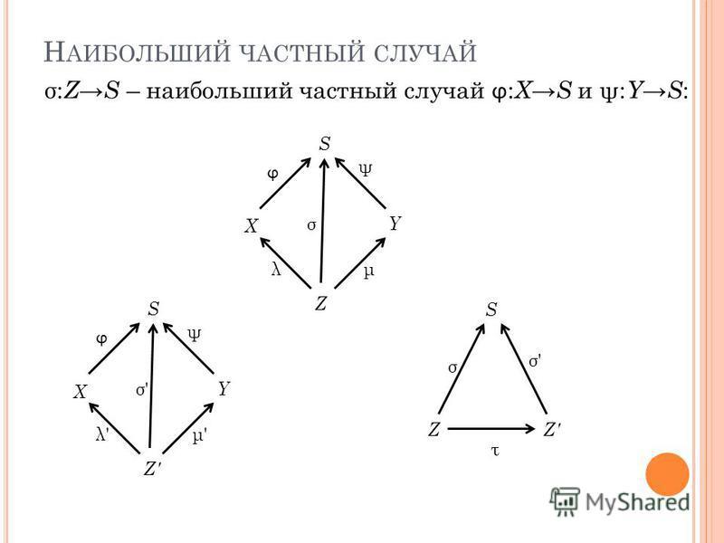 Н АИБОЛЬШИЙ ЧАСТНЫЙ СЛУЧАЙ S X Y Z ϕ ψ λμ σ S X Y Z' ϕ ψ λ'λ'μ'μ' σ'σ' S Z σ: Z S – наибольший частный случай ϕ : X S и ψ: Y S : σ σ'σ' τ