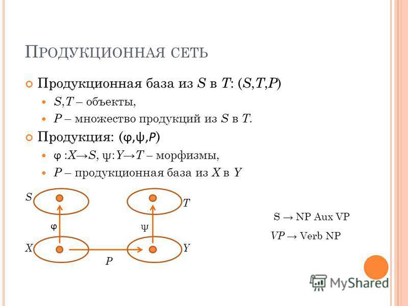 П РОДУКЦИОННАЯ СЕТЬ Продукционная база из S в T : ( S, T, P ) S, T – объекты, P – множество продукций из S в T. Продукция: ( ϕ,ψ,P ) ϕ : X S, ψ: Y T – морфизмы, P – продукционная база из X в Y ϕ ψ P S NP Aux VP VP Verb NP X S T Y