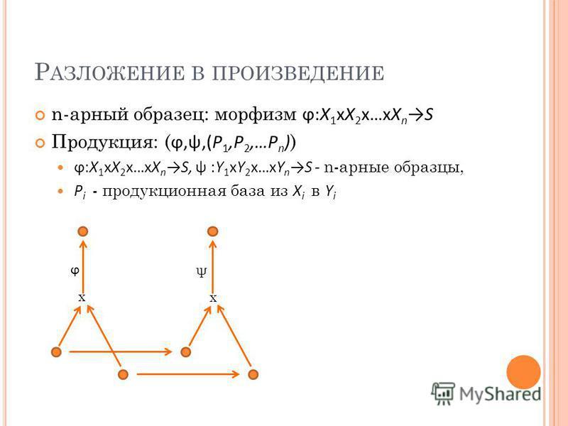 Р АЗЛОЖЕНИЕ В ПРОИЗВЕДЕНИЕ n-барный образец: морфизм ϕ:X 1 xX 2 x…xX nS Продукция: ( ϕ,ψ,(P 1,P 2,…P n ) ) ϕ:X 1 xX 2 x…xX nS, ψ :Y 1 xY 2 x…xY nS - n-барные образцы, P i - продукционная база из X i в Y i ϕ ψ x x