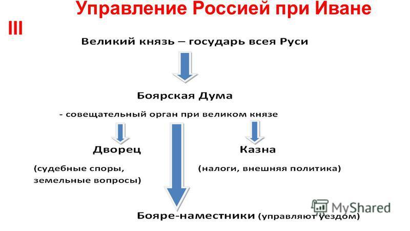 Управление Россией при Иване III