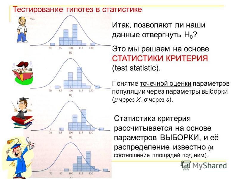 Тестирование гипотез в статистике Итак, позволяют ли наши данные отвергнуть Н 0 ? СТАТИСТИКИ КРИТЕРИЯ Это мы решаем на основе СТАТИСТИКИ КРИТЕРИЯ (test statistic). Понятие точечной оценки параметров популяции через параметры выборки ( μ через Х, σ че