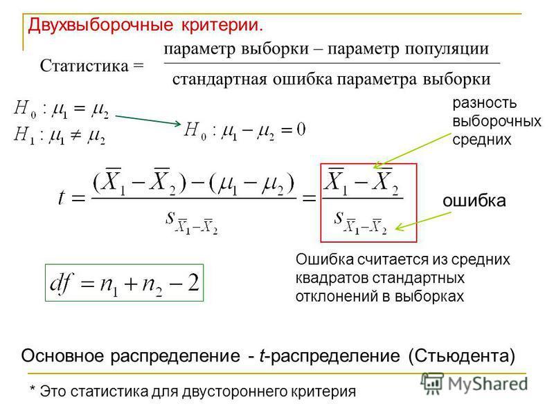 Статистика = параметр выборки – параметр популяции стандартная ошибка параметра выборки разность выборочных средних ошибка Ошибка считается из средних квадратов стандартных отклонений в выборках Основное распределение - t-распределение (Стьюдента) *