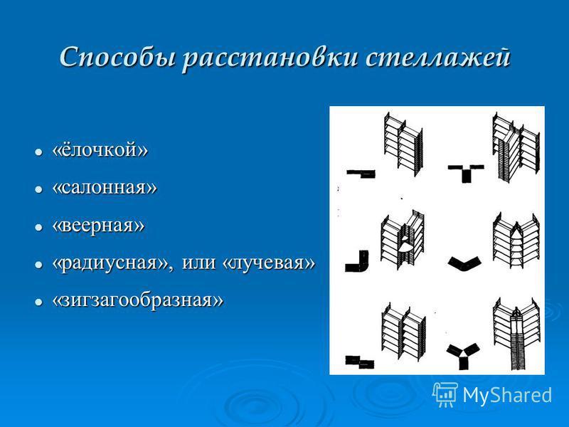 Способы расстановки стеллажей «ёлочкой» «ёлочкой» «салонная» «салонная» «веерная» «веерная» «радиусная», или «лучевая» «радиусная», или «лучевая» «зигзагообразная» «зигзагообразная»