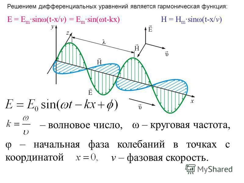 ω – круговая частота, φ – начальная фаза колебаний в точках с координатой – волновое число, v – фазовая скорость. E = E m ·sinω(t-x/v) = E m ·sin(ωt-kx) H = H m ·sinω(t-x/v) Решением дифференциальных уравнений является гармоническая функция: