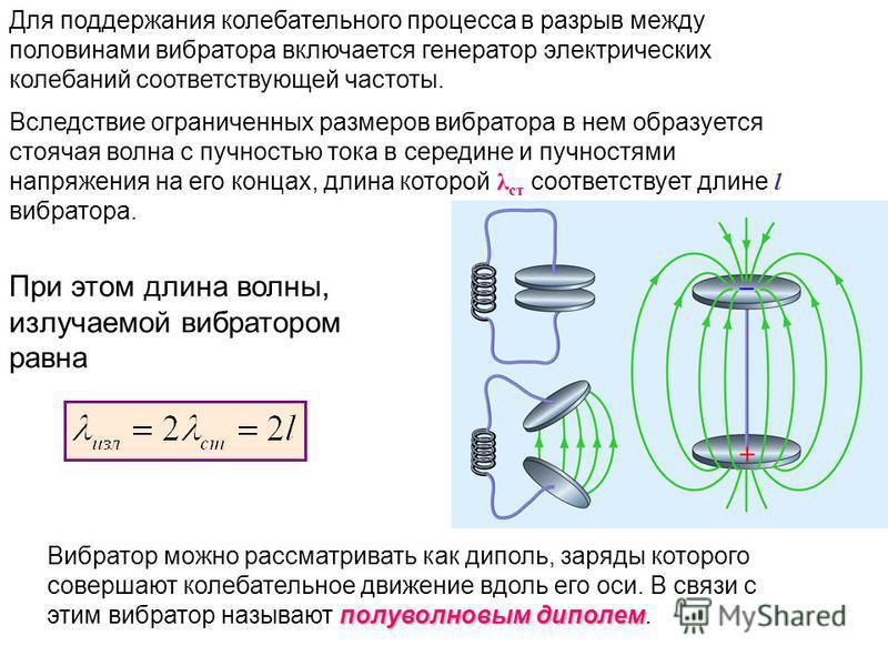Для поддержания колебательного процесса в разрыв между половинами вибратора включается генератор электрических колебаний соответствующей частоты. Вследствие ограниченных размеров вибратора в нем образуется стоячая волна с пучностью тока в середине и