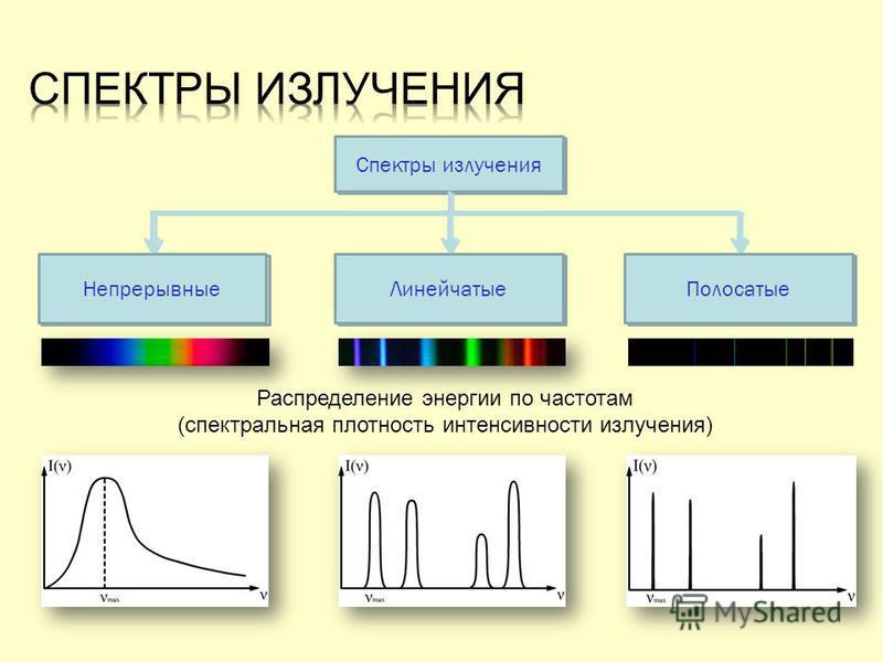 Спектры излучения Непрерывные ЛинейчатыеПолосатые Распределение энергии по частотам (спектральная плотность интенсивности излучения) Спектры излучения Непрерывные ЛинейчатыеПолосатые