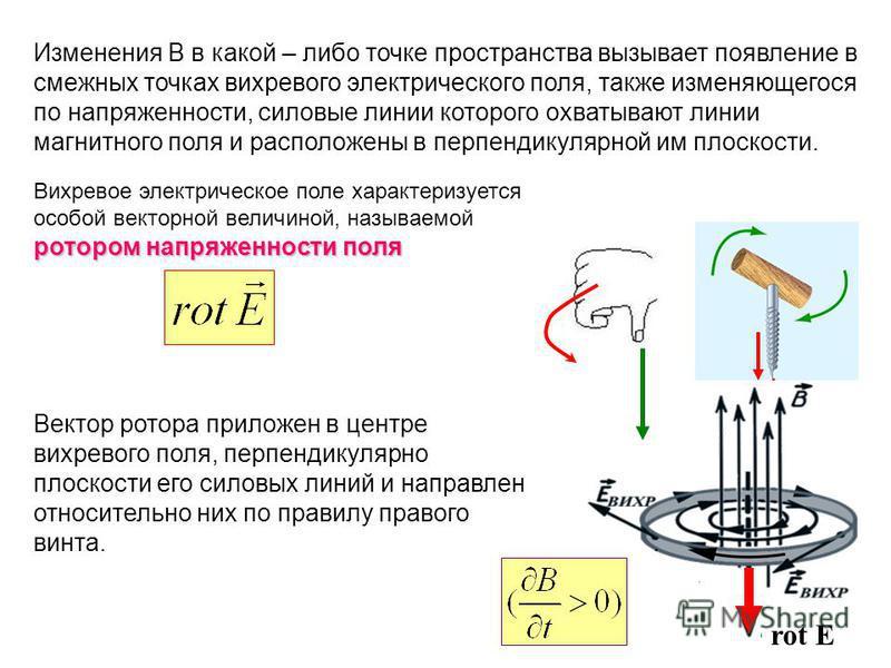 rot E Изменения В в какой – либо точке пространства вызывает появление в смежных точках вихревого электрического поля, также изменяющегося по напряженности, силовые линии которого охватывают линии магнитного поля и расположены в перпендикулярной им п