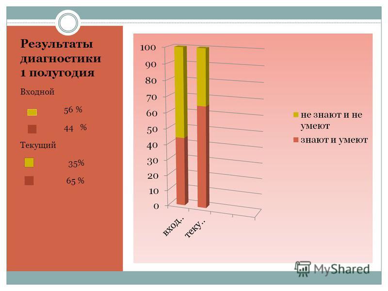 Результаты диагностики 1 полугодия Входной 56 % 44 % Текущий 35% 65 %
