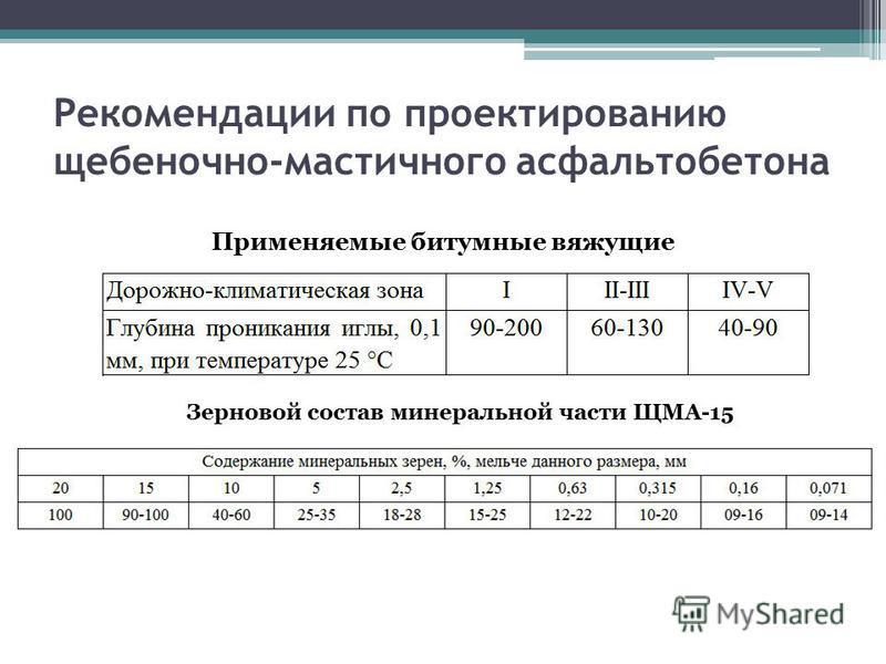 Рекомендации по проектированию щебеночно-мастичного асфальтобетона Применяемые битумные вяжущие Зерновой состав минеральной части ЩМА-15