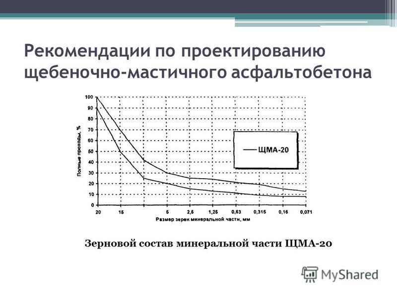 Рекомендации по проектированию щебеночно-мастичного асфальтобетона Зерновой состав минеральной части ЩМА-20