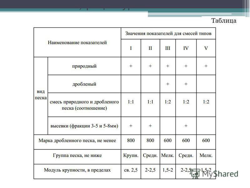 Компоненты, рецептура и свойства Таблица