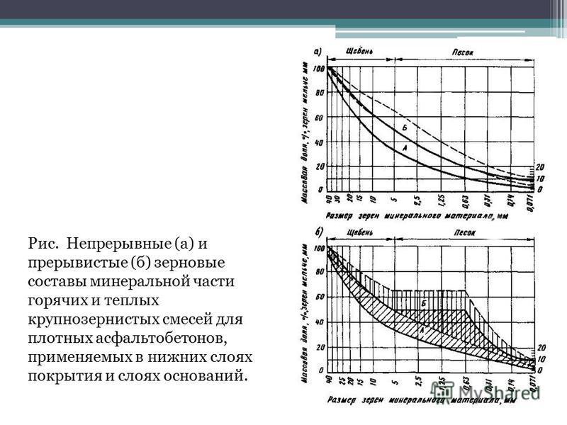 Рис. Непрерывные (а) и прерывистые (б) зерновые составы минеральной части горячих и теплых крупнозернистых смесей для плотных асфальтобетонов, применяемых в нижних слоях покрытия и слоях оснований.