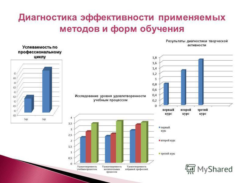 Результаты диагностики творческой активности Исследование уровня удовлетворенности учебным процессом Диагностика эффективности применяемых методов и форм обучения