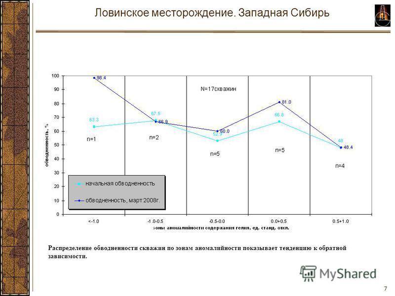 7 Ловинское месторождение. Западная Сибирь Распределение обводненности скважин по зонам аномалий насти показывает тенденцию к обратной зависимости.