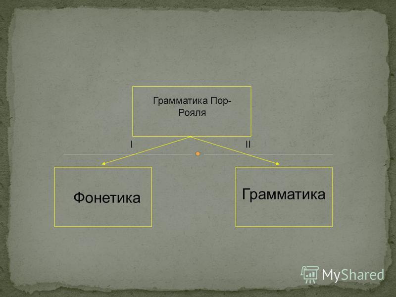 Фонетика Грамматика III Грамматика Пор- Рояля