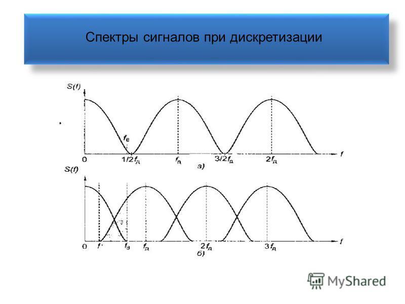 Спектры сигналов при дискретизации