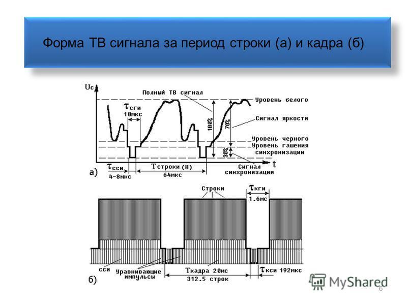 6 Форма ТВ сигнала за период строки (а) и кадра (б)