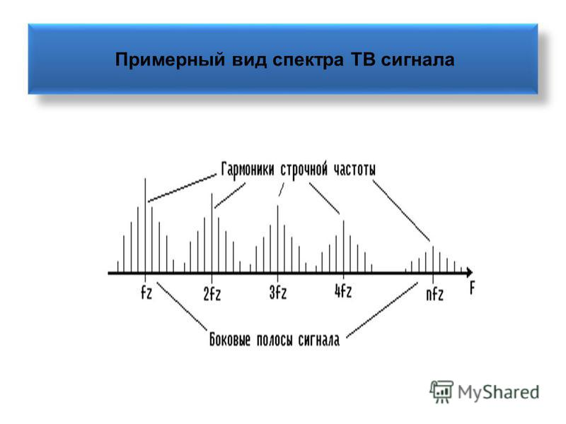 Примерный вид спектра ТВ сигнала
