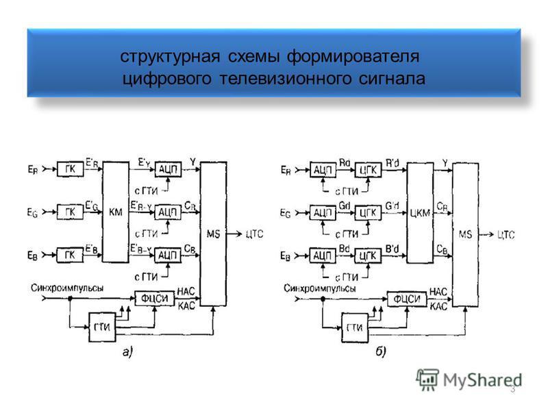 3 структурная схемы формирователя цифрового телевизионного сигнала
